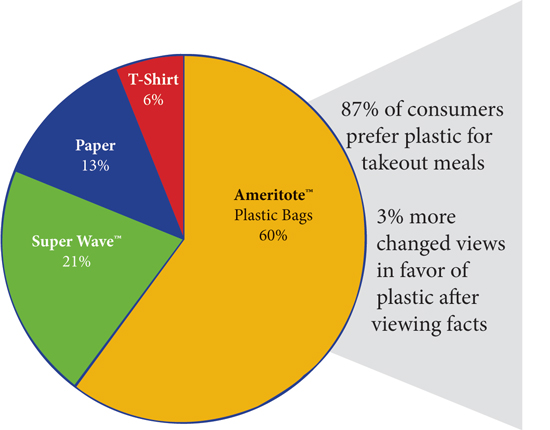 Consumer's prefer plastic over paper for their takeout meals.